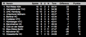 Hockey Tabelle 1. Bundesliga