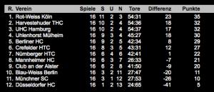 Hockey Tabelle 1. Bundesliga